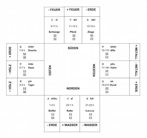 Abbildung 3: Zwölf Erdzweige und zwölf Hexagramme