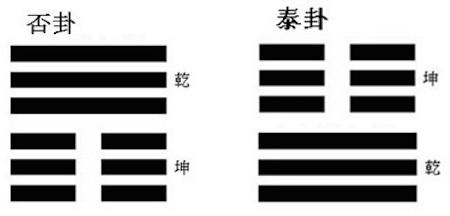 Abbildung 4: De Hexagramme tai泰 und pi否